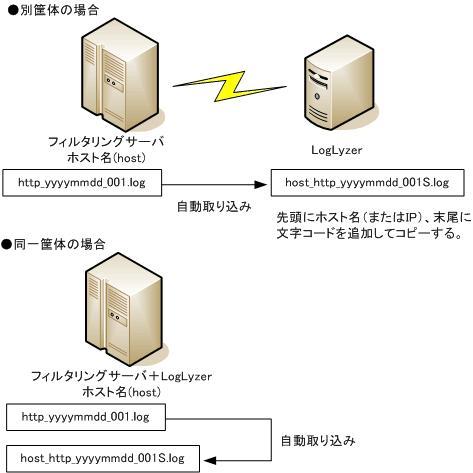 ホスト名(IP)が付加された同一のログファイルが増える際のイメージ図